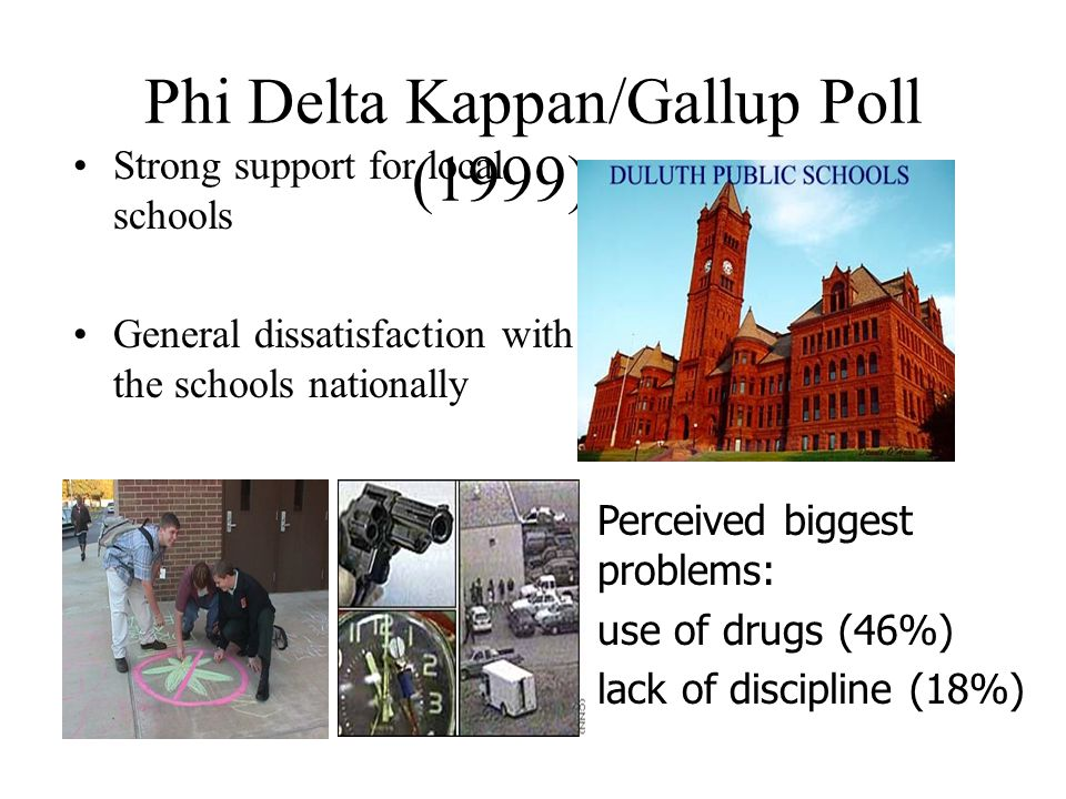 Phi Delta Kappan/Gallup Poll (1999)… Strong support for local schools General dissatisfaction with the schools nationally Perceived biggest problems: