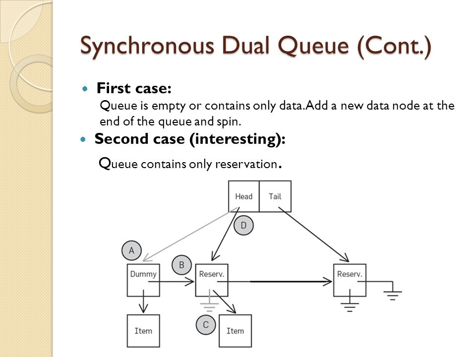 Synchronous Dual Queue (Cont.) First case: Queue is empty or contains only data.