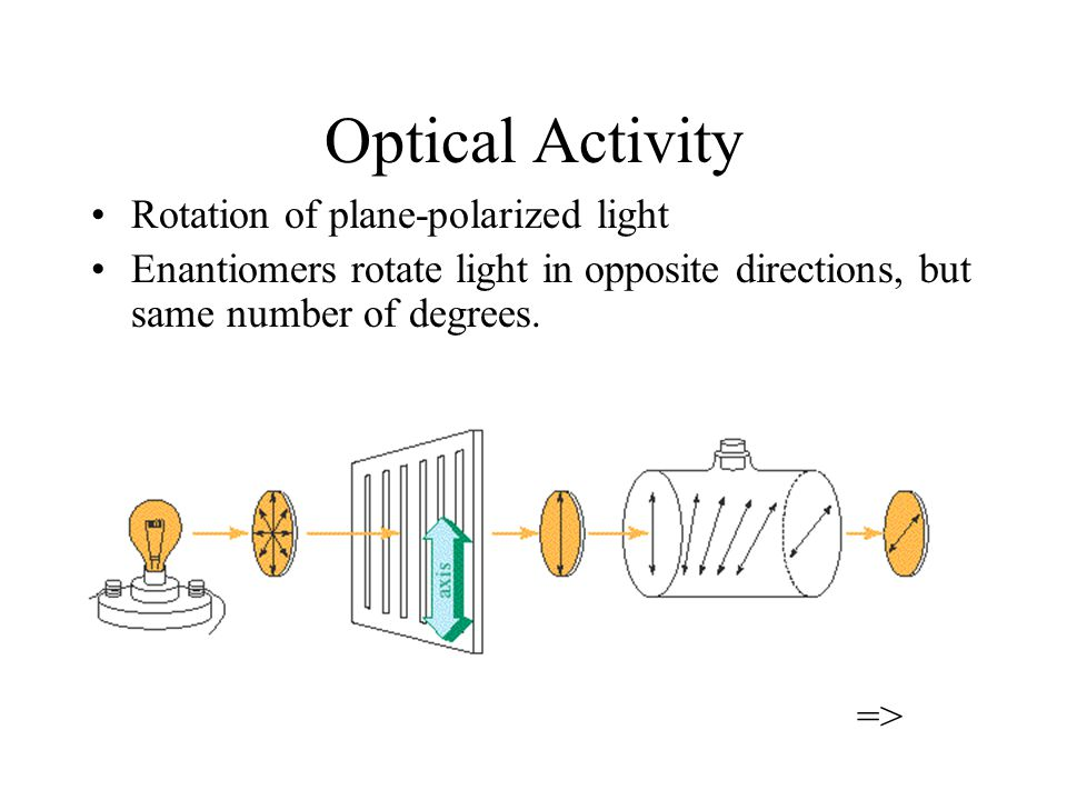 Optical Activity Rotation of plane-polarized light Enantiomers rotate light in opposite directions, but same number of degrees.