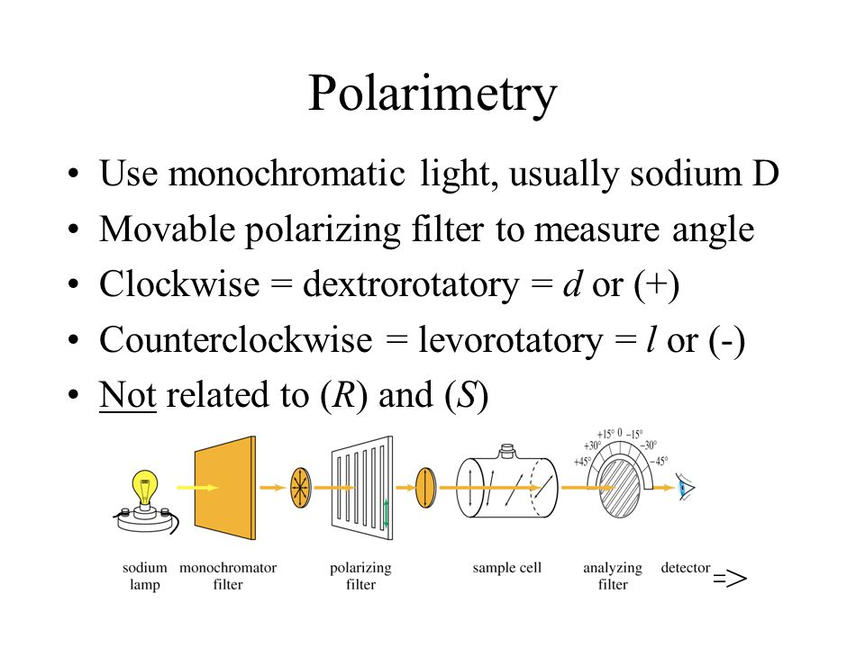 Polarimetry Use monochromatic light, usually sodium D Movable polarizing filter to measure angle Clockwise = dextrorotatory = d or (+) Counterclockwise = levorotatory = l or (-) Not related to (R) and (S) =>