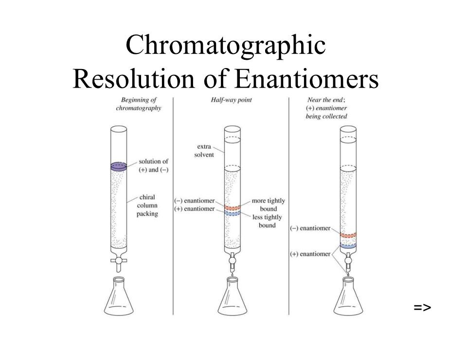Chromatographic Resolution of Enantiomers =>