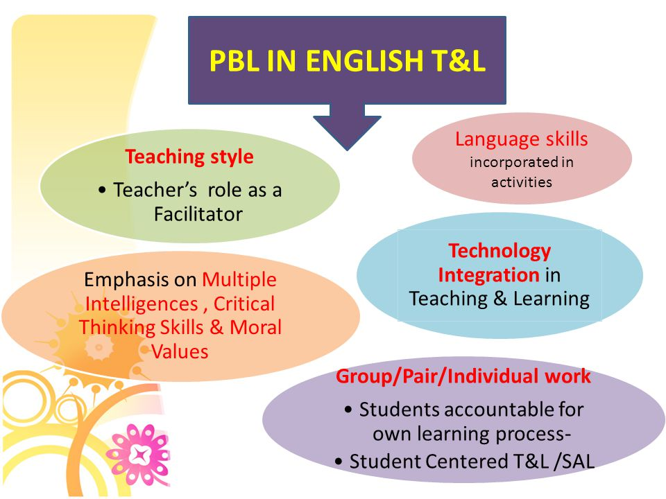 PBL IN ENGLISH T&L Teaching style Teacher's role as a Facilitator Emphasis on Multiple Intelligences, Critical Thinking Skills & Moral Values Technology Integration in Teaching & Learning Group/Pair/Individual work Students accountable for own learning process- Student Centered T&L /SAL Language skills incorporated in activities