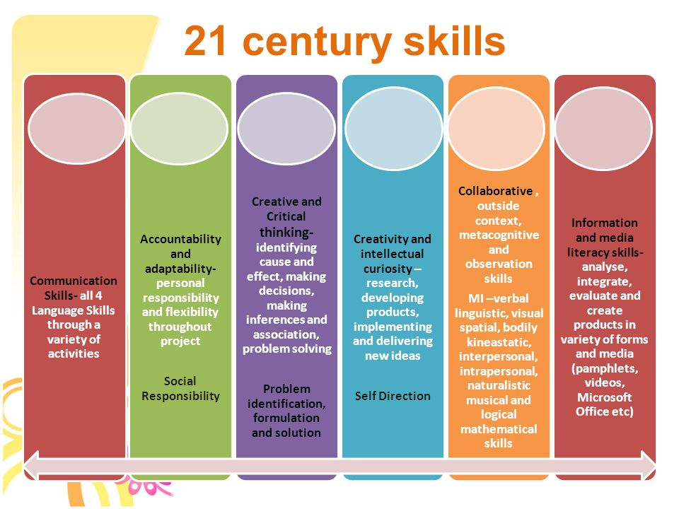21 century skills Communication Skills- all 4 Language Skills through a variety of activities Accountability and adaptability- personal responsibility and flexibility throughout project Social Responsibility Creative and Critical thinking- identifying cause and effect, making decisions, making inferences and association, problem solving Problem identification, formulation and solution Creativity and intellectual curiosity – research, developing products, implementing and delivering new ideas Self Direction Collaborative, outside context, metacognitive and observation skills MI –verbal linguistic, visual spatial, bodily kineastatic, interpersonal, intrapersonal, naturalistic musical and logical mathematical skills Information and media literacy skills- analyse, integrate, evaluate and create products in variety of forms and media (pamphlets, videos, Microsoft Office etc)
