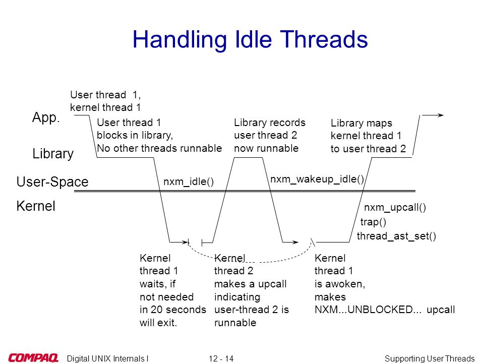 Digital UNIX Internals ISupporting User Threads12 - 14 Handling Idle Threads User thread 1, kernel thread 1 nxm_idle() Kernel thread 1 waits, if not needed in 20 seconds will exit.