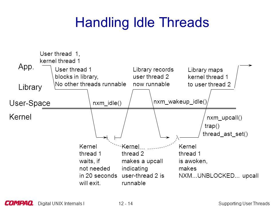 Digital UNIX Internals ISupporting User Threads12 - 14 Handling Idle Threads User thread 1, kernel thread 1 nxm_idle() Kernel thread 1 waits, if not n