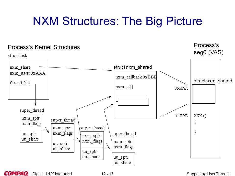Digital UNIX Internals ISupporting User Threads12 - 17 NXM Structures: The Big Picture struct nxm_shared nxm_callback 0xBBB nxm_ss[] struct task nxm_u
