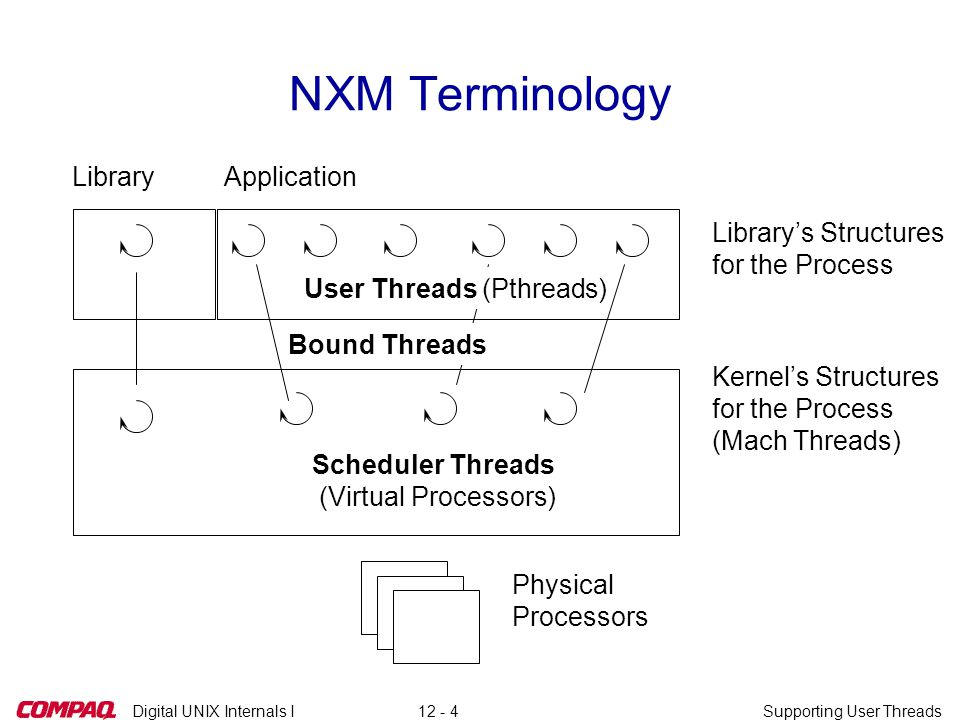 Digital UNIX Internals ISupporting User Threads12 - 35 Source References: NXM Scheduling (1) q kernel/kern/syscall.c q kernel/kern/syscall_subr.c F nxm mach system call definitions q kernel/kern/thread.h F struct thread q kernel/kern/task.h F struct task q kernel/arch/alpha/nxm.h F struct nxm_shared F struct nxm_sched_state q kernel/kern/sched_prim.c F thread_block() F nxm_block()