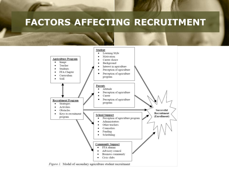 FACTORS AFFECTING RECRUITMENT