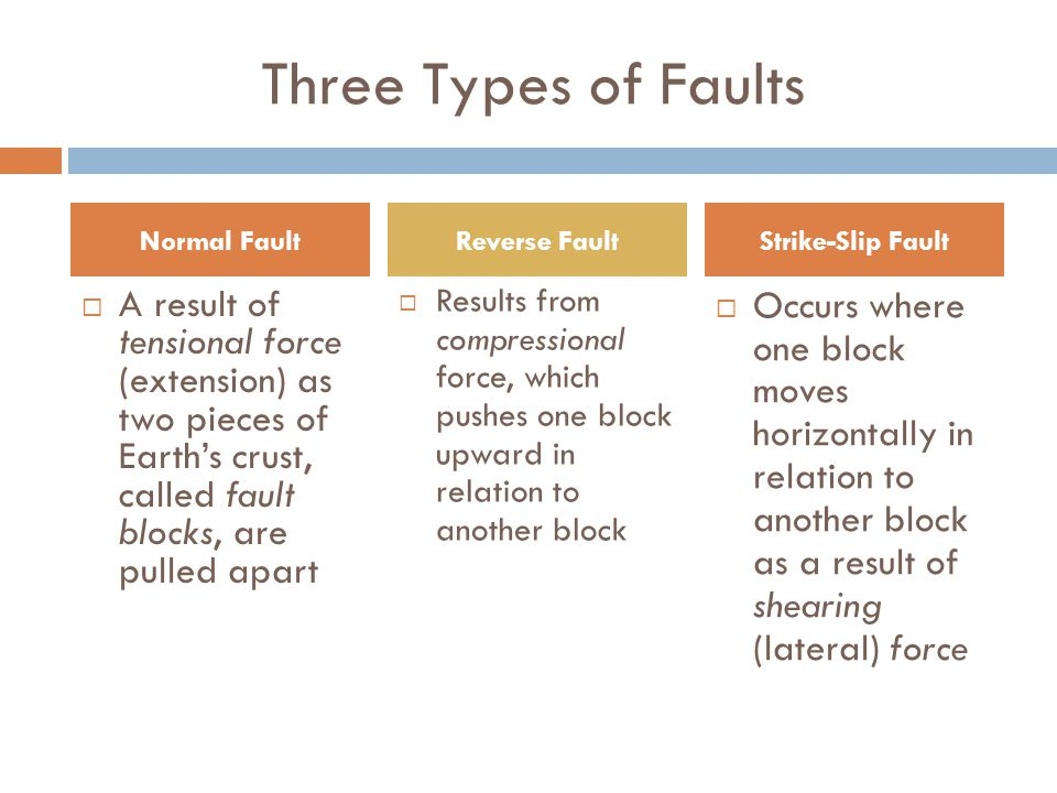Three Types of Faults  A result of tensional force (extension) as two pieces of Earth's crust, called fault blocks, are pulled apart  Results from compressional force, which pushes one block upward in relation to another block Normal FaultReverse FaultStrike-Slip Fault  Occurs where one block moves horizontally in relation to another block as a result of shearing (lateral) force