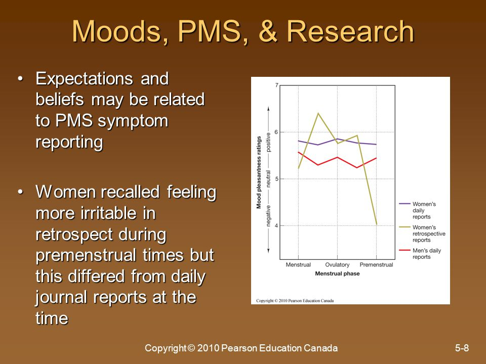 Moods, PMS, & Research Expectations and beliefs may be related to PMS symptom reportingExpectations and beliefs may be related to PMS symptom reporting Women recalled feeling more irritable in retrospect during premenstrual times but this differed from daily journal reports at the timeWomen recalled feeling more irritable in retrospect during premenstrual times but this differed from daily journal reports at the time Copyright © 2010 Pearson Education Canada5-8