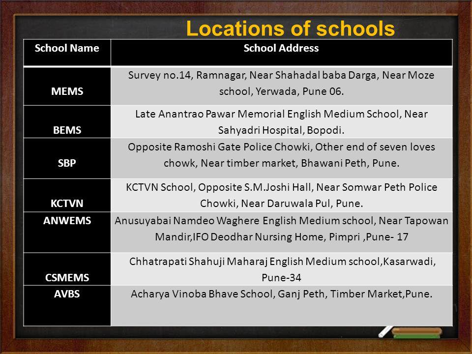 Locations of schools School NameSchool Address MEMS Survey no.14, Ramnagar, Near Shahadal baba Darga, Near Moze school, Yerwada, Pune 06.