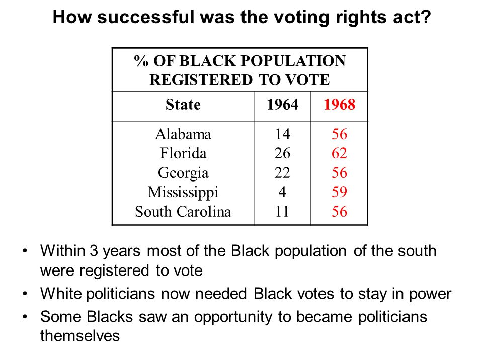 How successful was the voting rights act.