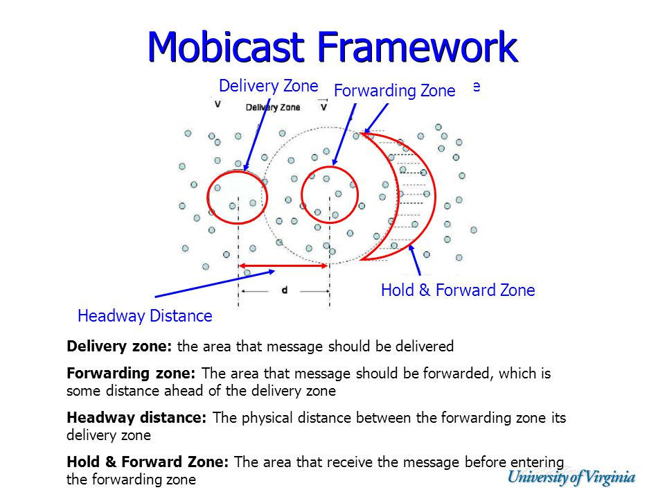Mobicast Framework Delivery zone: the area that message should be delivered Forwarding zone: The area that message should be forwarded, which is some distance ahead of the delivery zone Headway distance: The physical distance between the forwarding zone its delivery zone Hold & Forward Zone: The area that receive the message before entering the forwarding zone Delivery ZoneFuture Delivery Zone Forwarding Zone Headway Distance Hold & Forward Zone