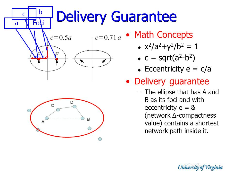 Delivery Guarantee Math Concepts  x 2 /a 2 +y 2 /b 2 = 1  c = sqrt(a 2 -b 2 )  Eccentricity e = c/a Delivery guarantee –The ellipse that has A and B as its foci and with eccentricity e = & (network ∆-compactness value) contains a shortest network path inside it.