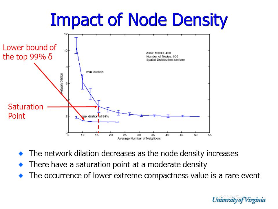 Impact of Node Density The network dilation decreases as the node density increases There have a saturation point at a moderate density The occurrence of lower extreme compactness value is a rare event Saturation Point Lower bound of the top 99% δ