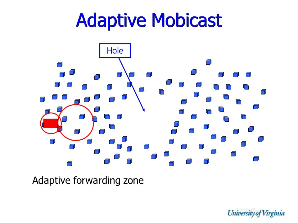 Adaptive Mobicast Adaptive forwarding zone Hole