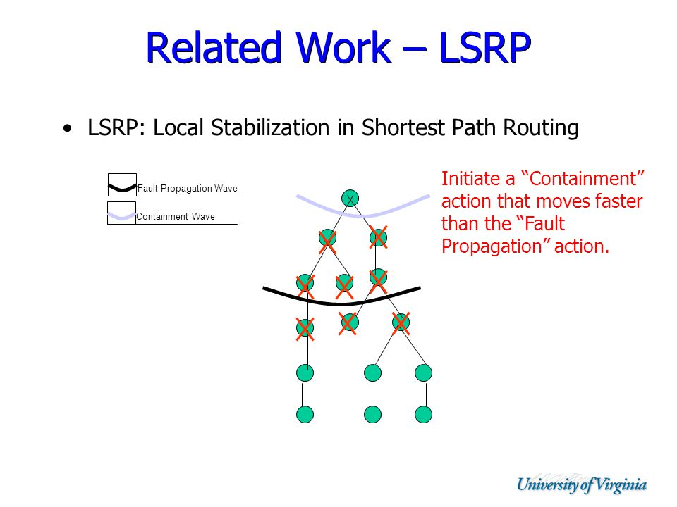Related Work – LSRP LSRP: Local Stabilization in Shortest Path Routing Containment Wave Fault Propagation Wave Initiate a Containment action that moves faster than the Fault Propagation action.