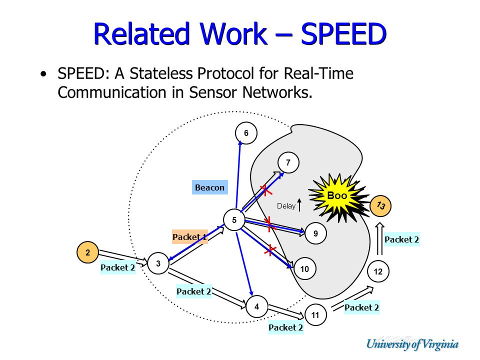 Related Work – SPEED 2 3 5 9 10 7 Delay Boo 4 11 6 1 3 12 Packet 1 Beacon Packet 2 SPEED: A Stateless Protocol for Real-Time Communication in Sensor Networks.