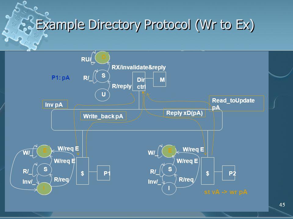 45 Example Directory Protocol (Wr to Ex) E S I P1$ E S I P2$ D S U MDir ctrl R/reply R/req P1: pA st vA -> wr pA R/req W/req E R/_ Reply xD(pA) Write_back pA Read_toUpdate pA RX/invalidate&reply D E Inv pA W/req E W/_ Inv/_ W/req E W/_ I E W/req E RU/_