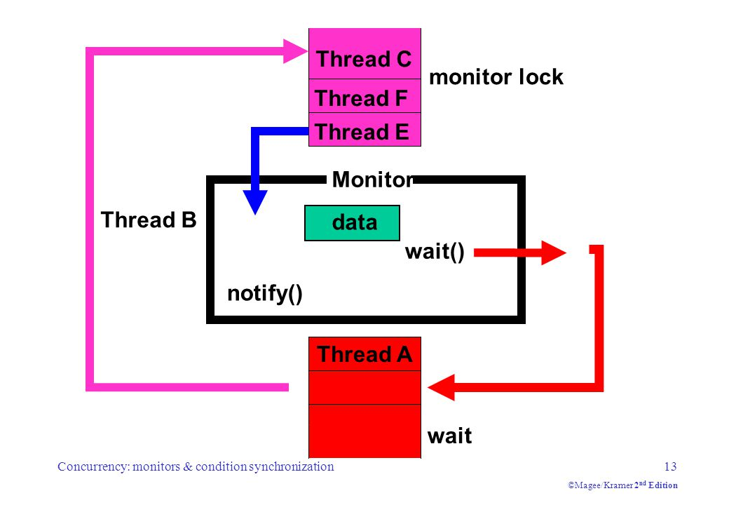 Concurrency: monitors & condition synchronization13 ©Magee/Kramer 2 nd Edition monitor lock wait() Monitor data wait Thread C Thread E Thread B Thread F Thread A notify() Thread B Thread F Thread E Thread A Thread C Thread A