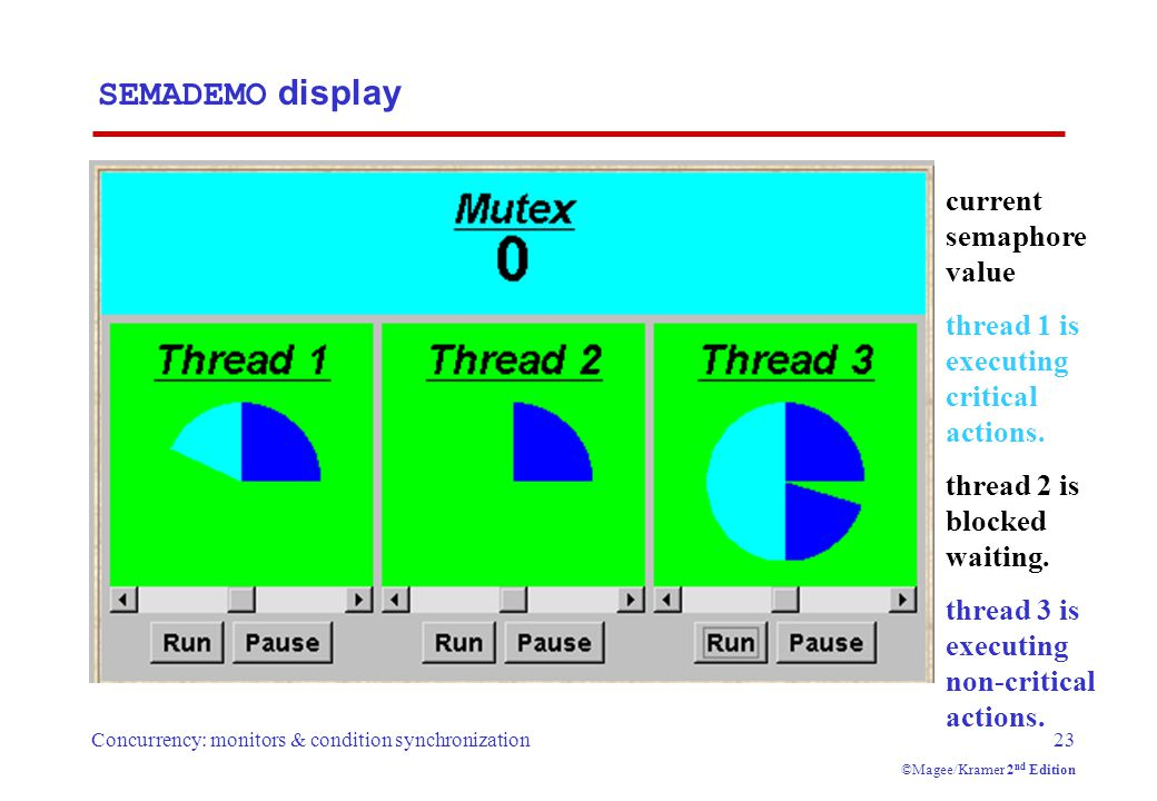 Concurrency: monitors & condition synchronization23 ©Magee/Kramer 2 nd Edition SEMADEMO display current semaphore value thread 1 is executing critical actions.
