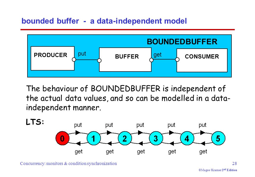 Concurrency: monitors & condition synchronization28 ©Magee/Kramer 2 nd Edition bounded buffer - a data-independent model PRODUCER BUFFERCONSUMER put get BOUNDEDBUFFER LTS: The behaviour of BOUNDEDBUFFER is independent of the actual data values, and so can be modelled in a data- independent manner.