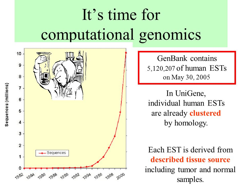 It's time for computational genomics In UniGene, individual human ESTs are already clustered by homology. Each EST is derived from described tissue so
