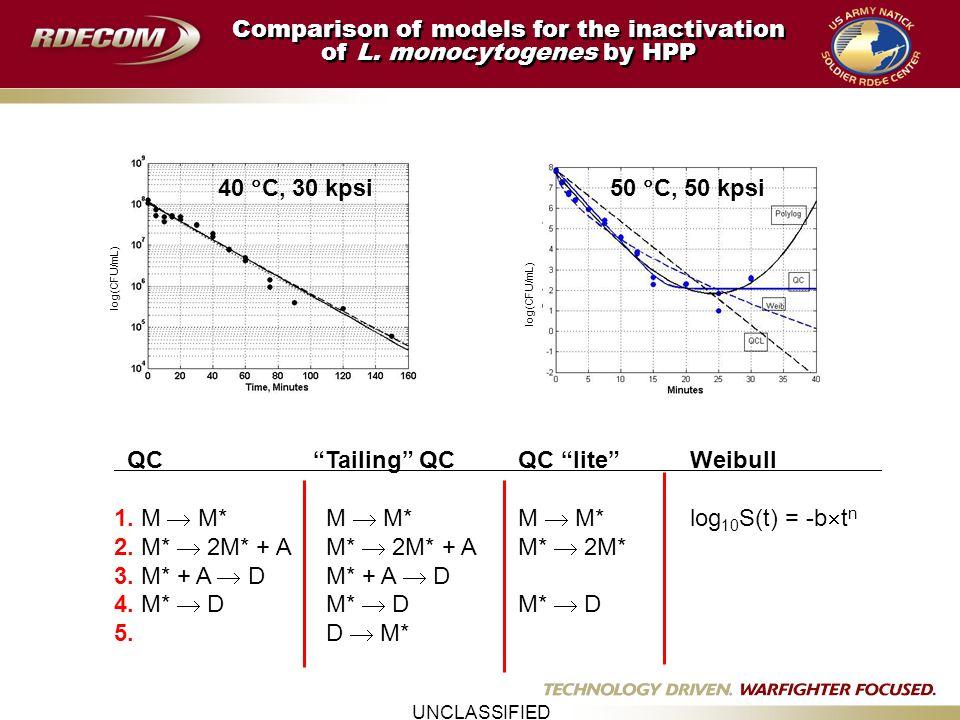 UNCLASSIFIED QC Tailing QC QC lite Weibull 1. M  M* M  M* M  M*log 10 S(t) = -b  t n 2.