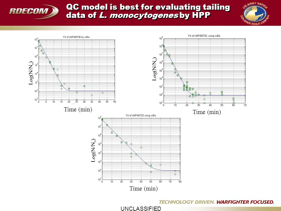 UNCLASSIFIED QC model is best for evaluating tailing data of L.