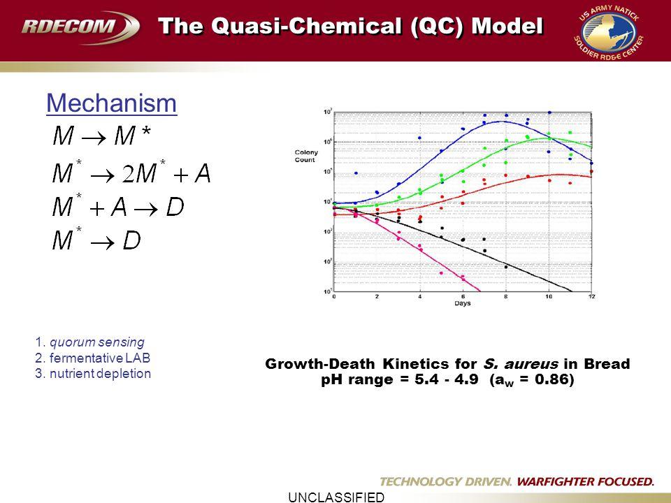 UNCLASSIFIED log(CFU/mL) Quasi-chemical model 30 kpsi 200 MPa 50 kpsi 345 MPa Time (min) Log S(t) 49 kpsi 54 kpsi 64 kpsi E.