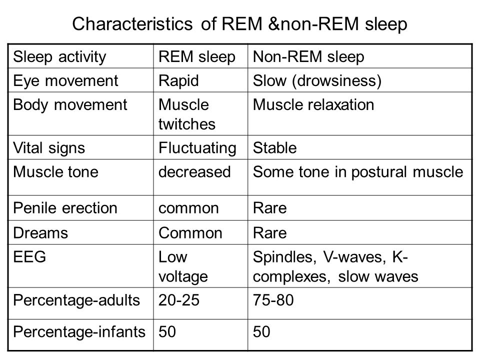 Characteristics of REM &non-REM sleep Sleep activityREM sleepNon-REM sleep Eye movementRapidSlow (drowsiness) Body movementMuscle twitches Muscle relaxation Vital signsFluctuatingStable Muscle tonedecreasedSome tone in postural muscle Penile erectioncommonRare DreamsCommonRare EEGLow voltage Spindles, V-waves, K- complexes, slow waves Percentage-adults20-2575-80 Percentage-infants50
