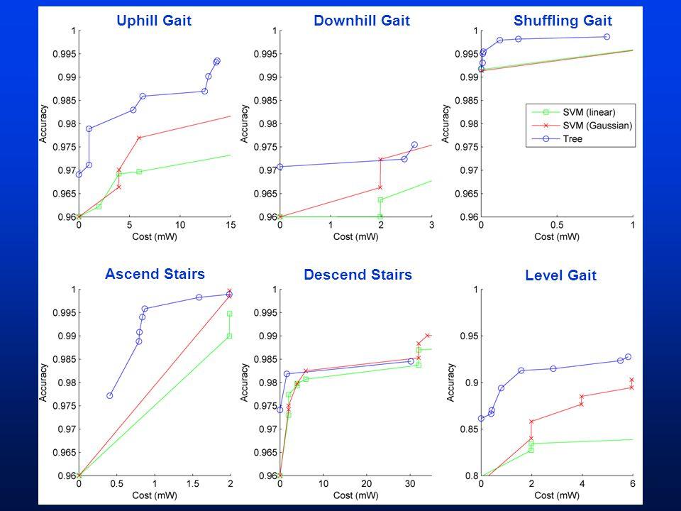 Level Gait Descend Stairs Ascend Stairs Downhill GaitShuffling GaitUphill Gait