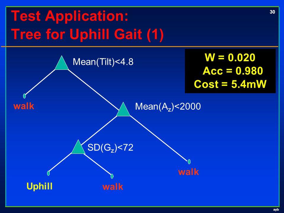 ayb 30 Test Application: Tree for Uphill Gait (1) Uphill walk SD(G z )<72 walk Mean(A z )<2000 Mean(Tilt)<4.8 W = 0.020 Acc = 0.980 Cost = 5.4mW