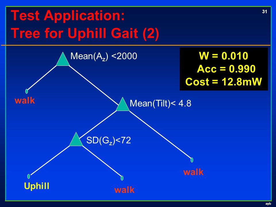 ayb 31 Test Application: Tree for Uphill Gait (2) Uphill walk Mean(A z ) <2000 walk SD(G z )<72 Mean(Tilt)< 4.8 walk W = 0.010 Acc = 0.990 Cost = 12.8