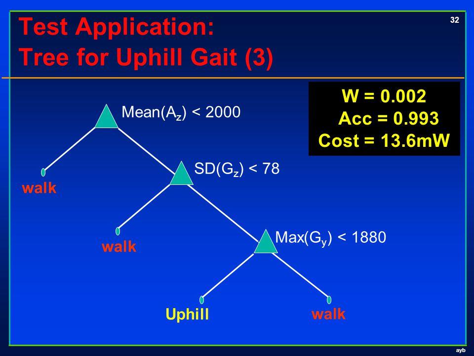 ayb 32 Test Application: Tree for Uphill Gait (3) walk SD(G z ) < 78 Mean(A z ) < 2000 Uphill walk Max(G y ) < 1880 W = 0.002 Acc = 0.993 Cost = 13.6m