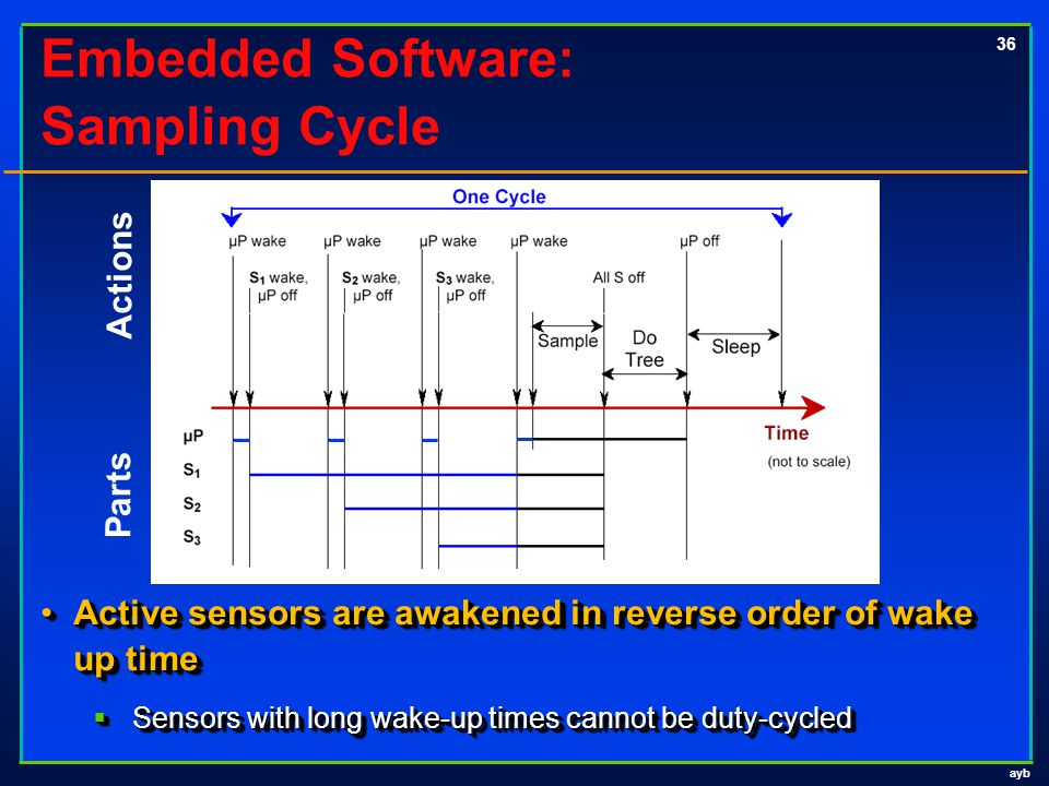 ayb 36 Embedded Software: Sampling Cycle Active sensors are awakened in reverse order of wake up timeActive sensors are awakened in reverse order of wake up time  Sensors with long wake-up times cannot be duty-cycled Active sensors are awakened in reverse order of wake up timeActive sensors are awakened in reverse order of wake up time  Sensors with long wake-up times cannot be duty-cycled Actions Parts Waking up Active