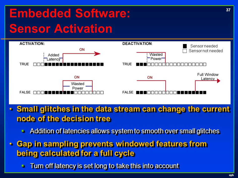 ayb 37 Embedded Software: Sensor Activation Small glitches in the data stream can change the current node of the decision treeSmall glitches in the da