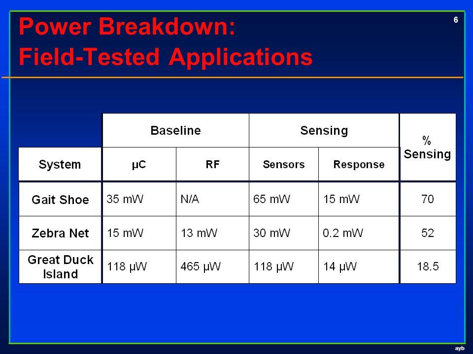ayb 6 Power Breakdown: Field-Tested Applications