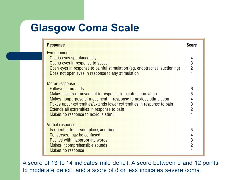 A score of 13 to 14 indicates mild deficit. A score between 9 and 12 points to moderate deficit, and a score of 8 or less indicates severe coma. Glasg
