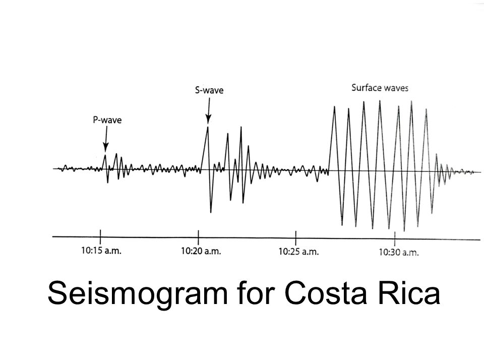 Seismogram for Costa Rica P wave S wave Surface wave 10:15AM 10:20AM 10:25AM 10:30AM Seismogram for Costa Rica