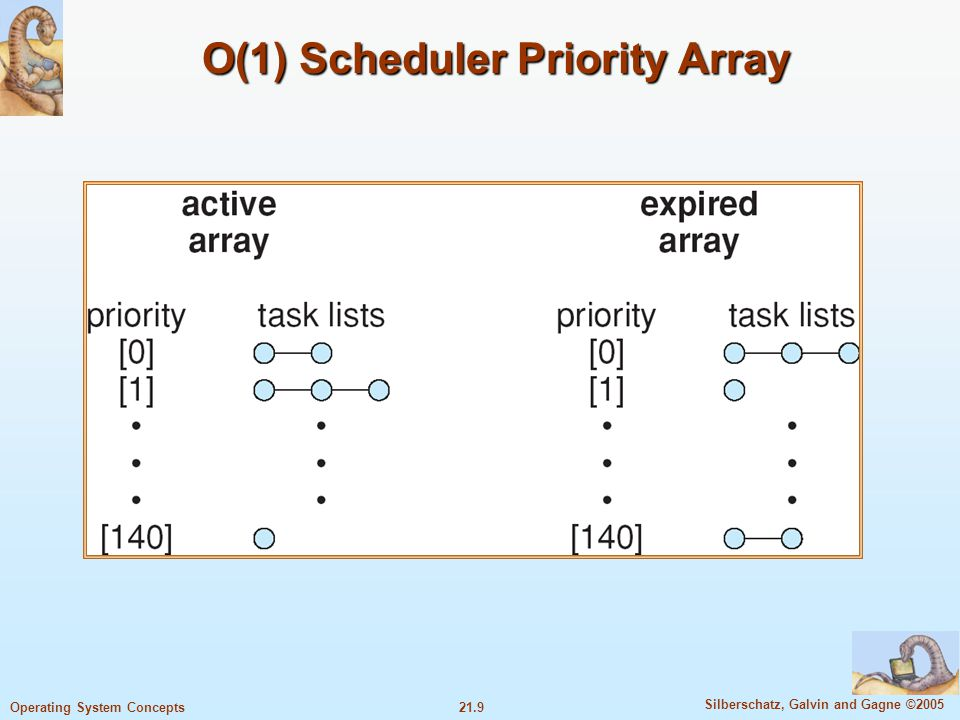 21.9 Silberschatz, Galvin and Gagne ©2005 Operating System Concepts O(1) Scheduler Priority Array