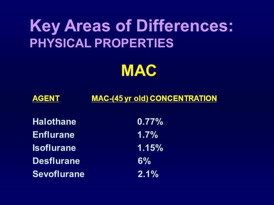 Key Areas of Differences: SOLUBILITY Agent Blood/Gas BrainFat Muscle Partition BloodBloodBlood Coefficient Halothane 2.54 1.9 51 3.4 Enflurane 1.8 1.3 36 1.7 Isoflurane 1.46 1.6 45 4.0 Desflurane 0.42 1.3 27 2.0 Sevoflurane 0.69 1.7 48 3.1