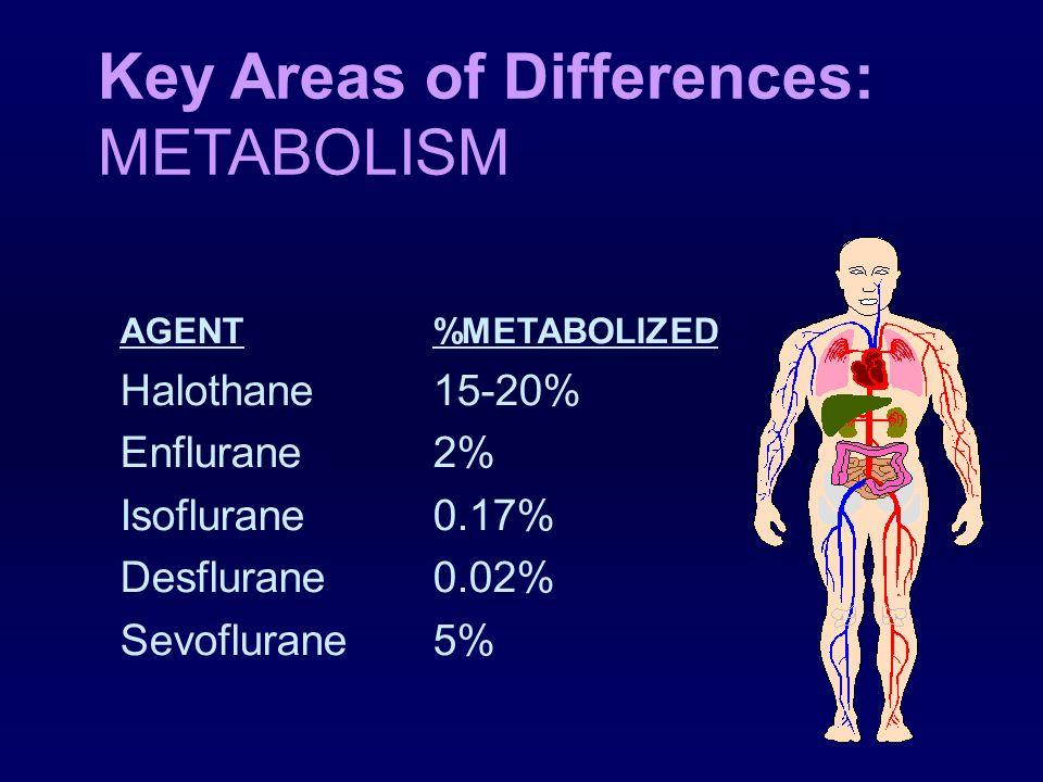 Key Areas of Differences: PHYSICAL PROPERTIES MAC AGENT MAC-(45 yr old) CONCENTRATION Halothane 0.77% Enflurane 1.7% Isoflurane 1.15% Desflurane 6% Sevoflurane 2.1%