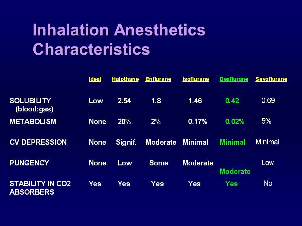 Key Areas of Differences: METABOLISM AGENT %METABOLIZED Halothane15-20% Enflurane2% Isoflurane0.17% Desflurane0.02% Sevoflurane5%
