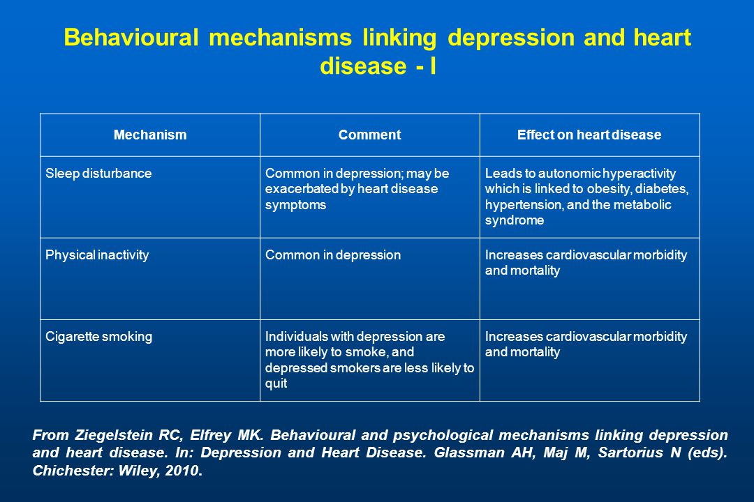 Behavioural mechanisms linking depression and heart disease - I MechanismCommentEffect on heart disease Sleep disturbanceCommon in depression; may be exacerbated by heart disease symptoms Leads to autonomic hyperactivity which is linked to obesity, diabetes, hypertension, and the metabolic syndrome Physical inactivityCommon in depressionIncreases cardiovascular morbidity and mortality Cigarette smokingIndividuals with depression are more likely to smoke, and depressed smokers are less likely to quit Increases cardiovascular morbidity and mortality From Ziegelstein RC, Elfrey MK.