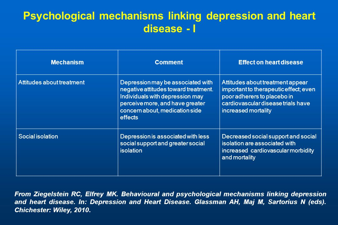 Psychological mechanisms linking depression and heart disease - I MechanismCommentEffect on heart disease Attitudes about treatmentDepression may be associated with negative attitudes toward treatment.