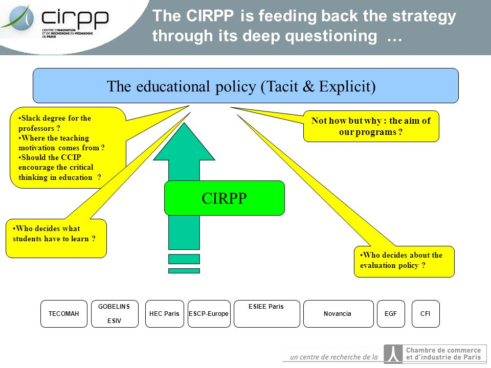 The CIRPP is feeding back the strategy through its deep questioning … The educational policy (Tacit & Explicit) HEC Paris ESCP-Europe ESIEE Paris Novancia EGF CFI GOBELINS ESIV TECOMAH CIRPP Slack degree for the professors .