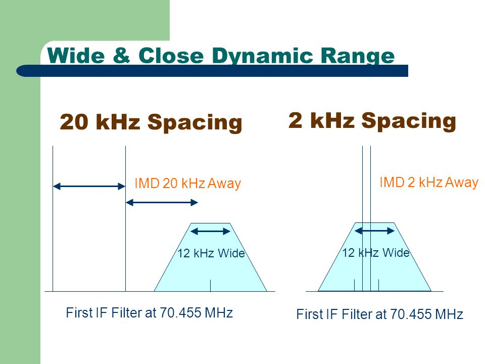 Wide & Close Dynamic Range 20 kHz Spacing 2 kHz Spacing First IF Filter at 70.455 MHz IMD 20 kHz Away 12 kHz Wide First IF Filter at 70.455 MHz IMD 2 kHz Away 12 kHz Wide