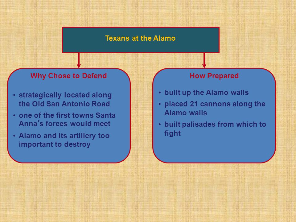 William Barrett Travis was assigned to go to San Antonio James Bowie & William Travis began to recruit supports He was only able to recruit 29 soldiers and didn't want to go to the mostly Tejano San Antonio.