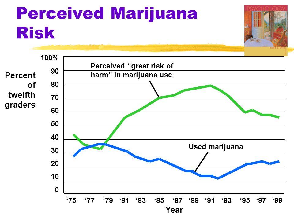 Perceived Marijuana Risk '75 '77 '79 '81 '83 '85 '87 '89 '91 '93 '95 '97 '99 Year 100% 90 80 70 60 50 40 30 20 10 0 Percent of twelfth graders Perceived great risk of harm in marijuana use Used marijuana